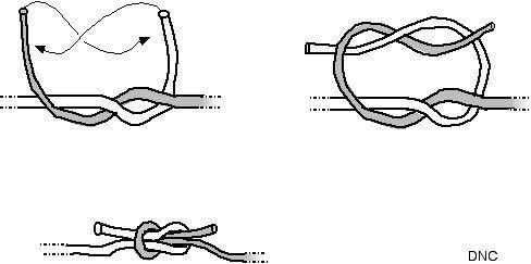 La Premiere Idee Consiste A Faire Deux Demi Noeuds Inverses Ce Noeud Est Parfaitement Symetrique Permet De Raccorder Cordes Meme Diametre